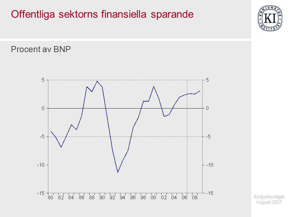 Konjunkturläget Augusti 2007 Kommunal konsumtion och kommunernas finansiella sparande Årlig procentuell förändring, fasta priser respektive procent av BNP