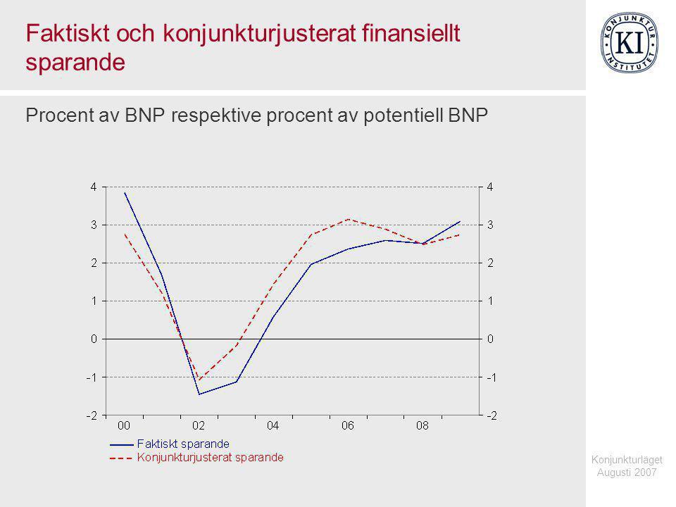 Konjunkturläget Augusti 2007 Faktiskt och konjunkturjusterat finansiellt sparande Procent av BNP respektive procent av potentiell BNP