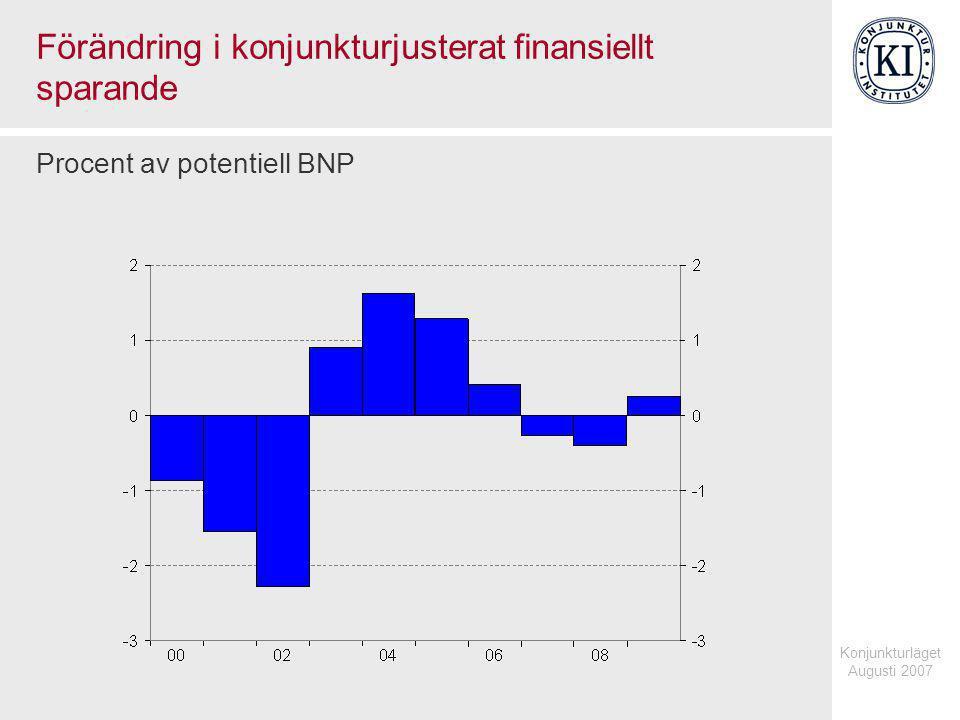 Konjunkturläget Augusti 2007 Förändring i konjunkturjusterat finansiellt sparande Procent av potentiell BNP