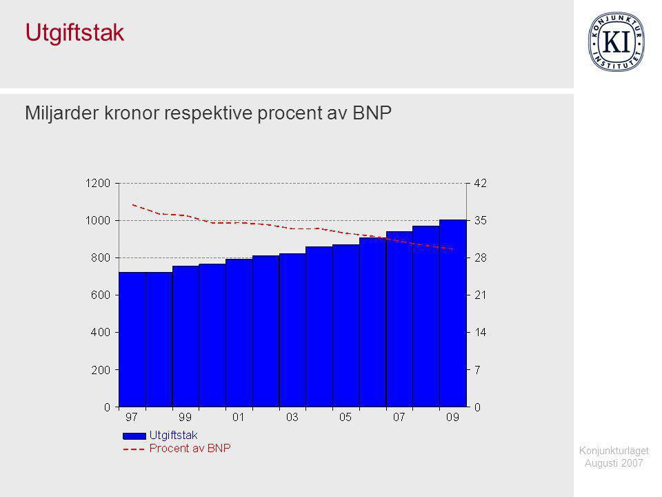 Konjunkturläget Augusti 2007 Utgiftstak Miljarder kronor respektive procent av BNP