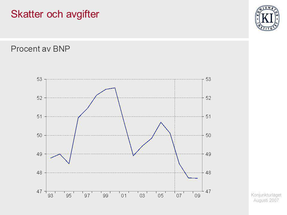 Konjunkturläget Augusti 2007 Skatter och avgifter Procent av BNP