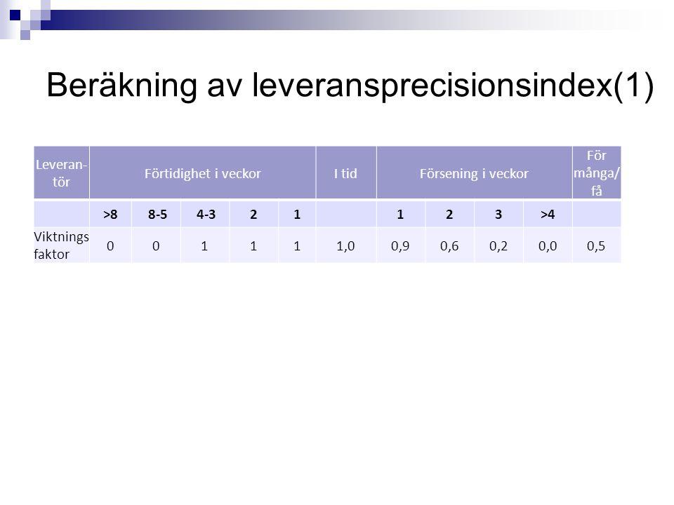 Beräkning av leveransprecisionsindex(1) Leveran- tör Förtidighet i veckorI tidFörsening i veckor För många/ få >8 8-5 4-321123>4 Viktnings faktor 0011