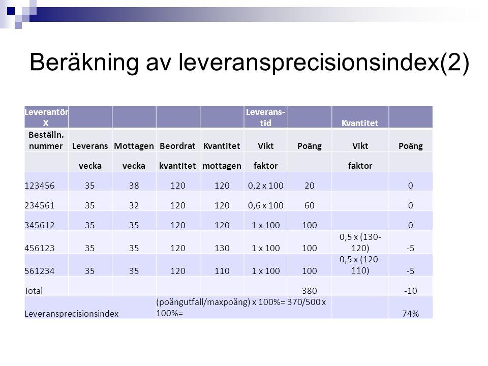 Beräkning av leveransprecisionsindex(2) Leverantör X Leverans- tidKvantitet Beställn. nummerLeveransMottagenBeordratKvantitetViktPoängViktPoäng vecka