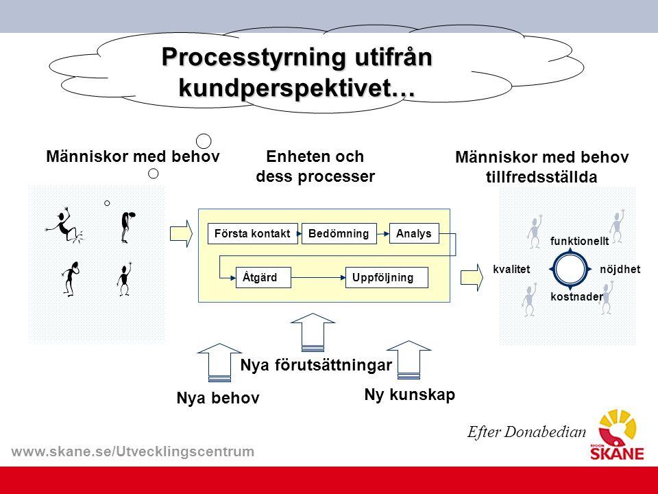 www.skane.se/Utvecklingscentrum Människor med behov tillfredsställda Första kontaktBedömningAnalys ÅtgärdUppföljning kvalitet kostnader nöjdhet funkti