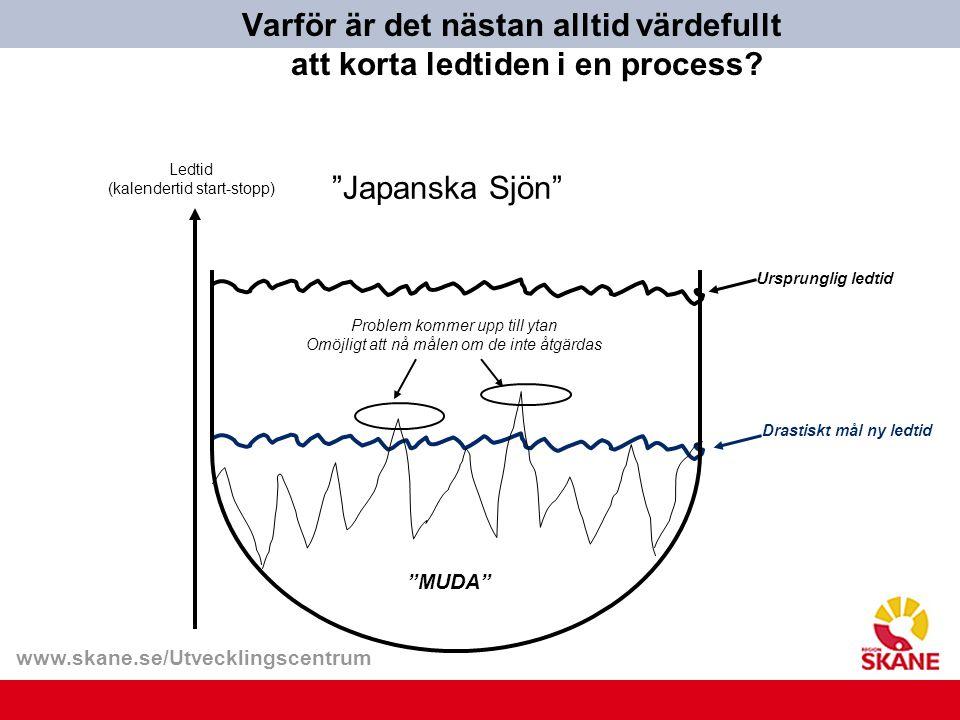 www.skane.se/Utvecklingscentrum Varför är det nästan alltid värdefullt att korta ledtiden i en process? Drastiskt mål ny ledtid Problem kommer upp til