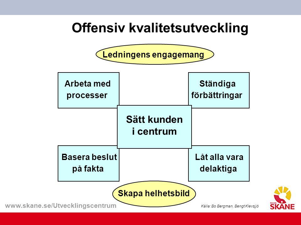www.skane.se/Utvecklingscentrum Offensiv kvalitetsutveckling Basera beslut på fakta Arbeta med processer Låt alla vara delaktiga Ständiga förbättringa