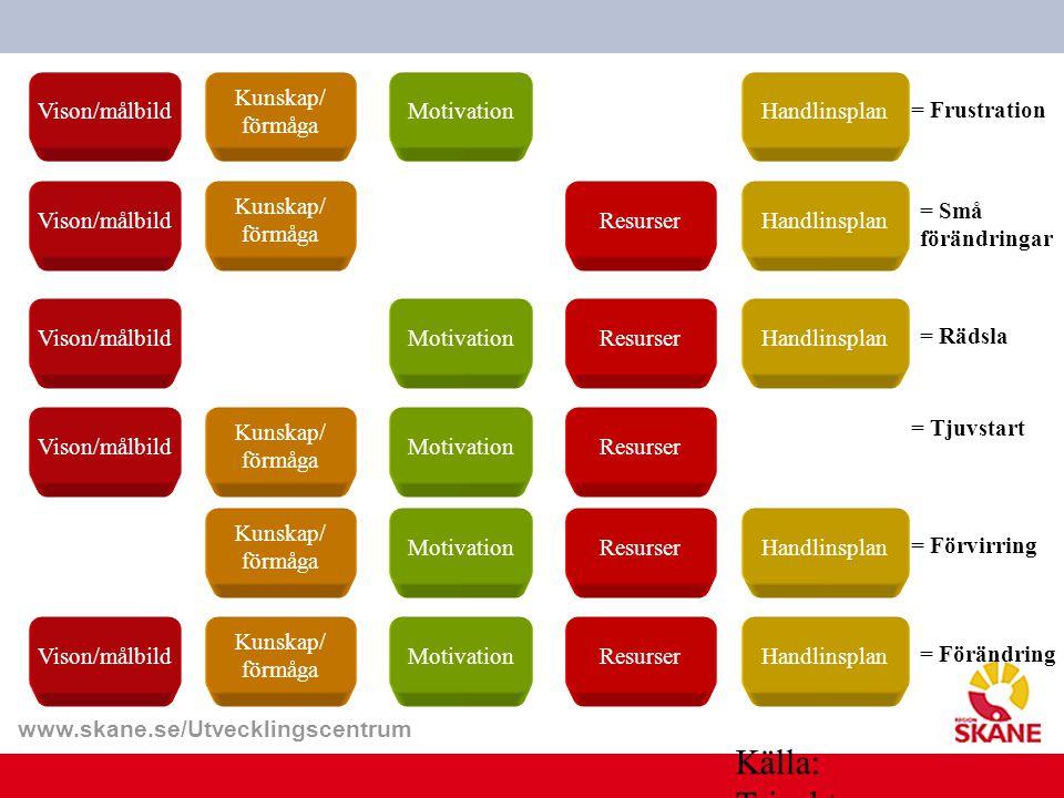 www.skane.se/Utvecklingscentrum Vison/målbild Kunskap/ förmåga MotivationHandlinsplan ++++ Vison/målbild Kunskap/ förmåga ResurserHandlinsplan ++++ Vi