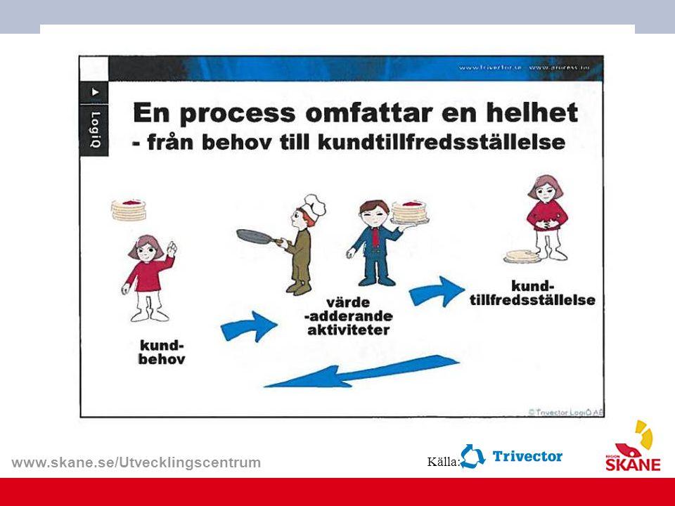 www.skane.se/Utvecklingscentrum Källa: