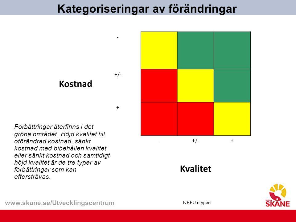www.skane.se/Utvecklingscentrum Kategoriseringar av förändringar Kostnad - +/- + - + Kvalitet Förbättringar återfinns i det gröna området. Höjd kvalit
