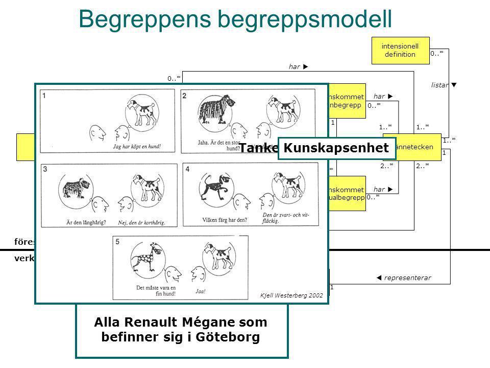 Begreppens begreppsmodell referentinstans (objekt) konkret företeelse abstrakt företeelse existens 0..11  har individuellt uppfattat individualbegrep