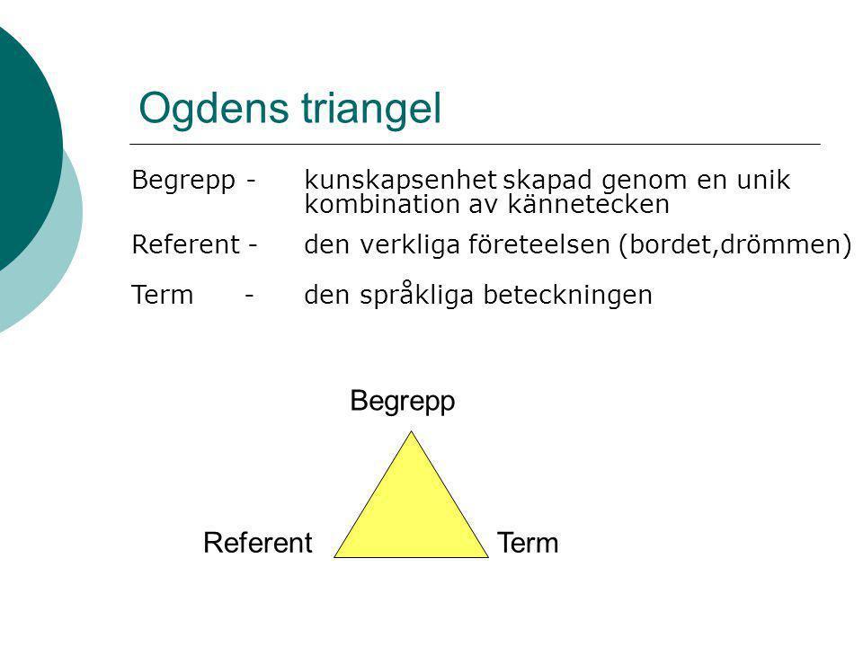 Ogdens triangel Referent - den verkliga företeelsen (bordet,drömmen) Term -den språkliga beteckningen ReferentTerm Begrepp Begrepp - kunskapsenhet skapad genom en unik kombination av kännetecken