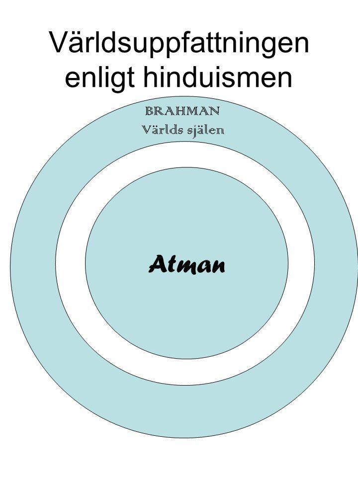 Världsuppfattningen enligt hinduismen BRAHMAN Världs själen Atman