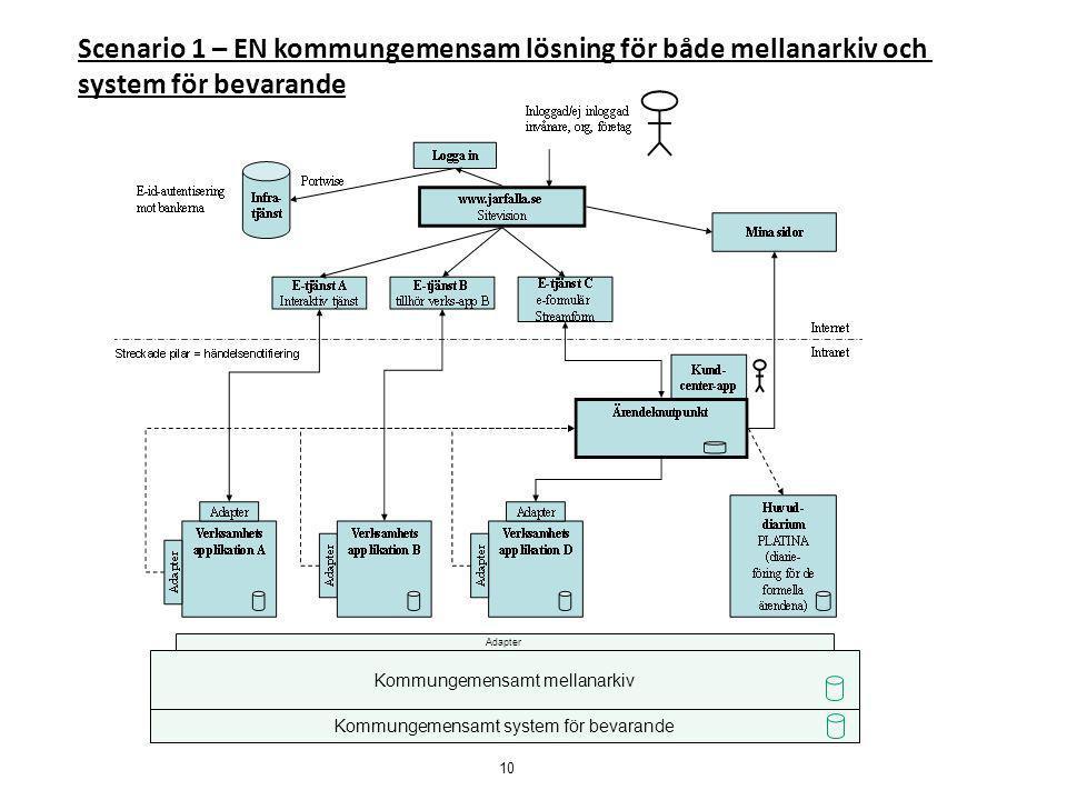 Kommungemensamt mellanarkiv Adapter Kommungemensamt system för bevarande Scenario 1 – EN kommungemensam lösning för både mellanarkiv och system för be