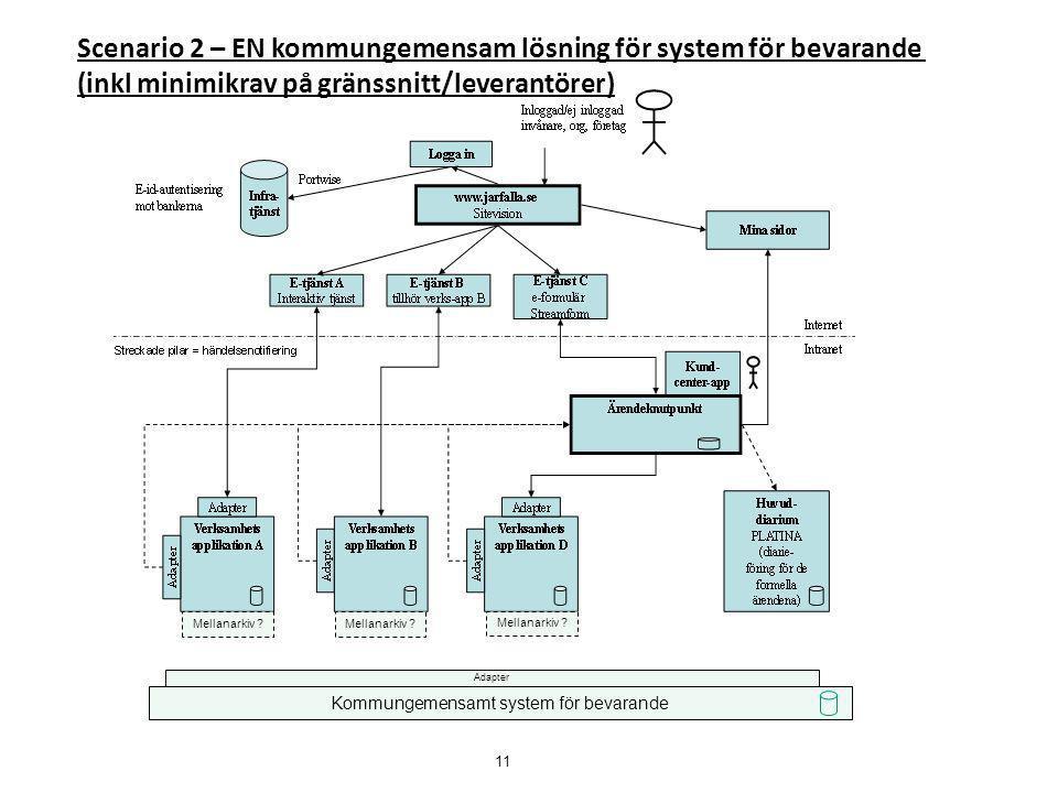 Adapter Mellanarkiv ? Kommungemensamt system för bevarande Scenario 2 – EN kommungemensam lösning för system för bevarande (inkl minimikrav på gränssn