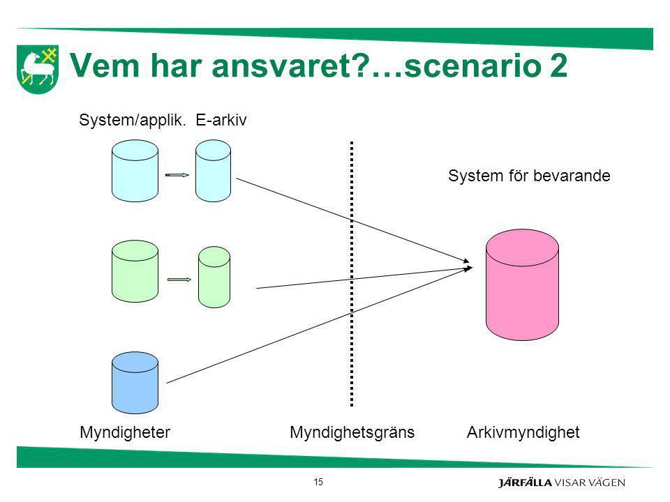 Vem har ansvaret?…scenario 2 Myndighetsgräns System för bevarande ArkivmyndighetMyndigheter E-arkiv System/applik. 15
