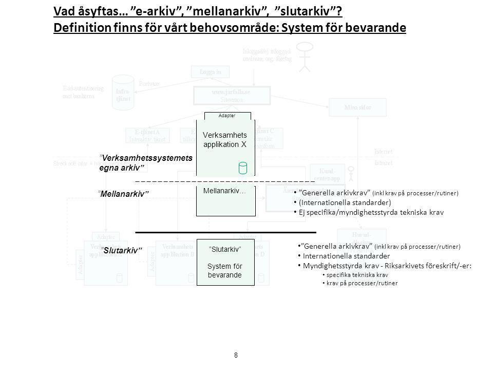 """Adapter Verksamhets applikation X Mellanarkiv… """"Slutarkiv"""" System för bevarande """"Generella arkivkrav"""" (inkl krav på processer/rutiner) Internationella"""