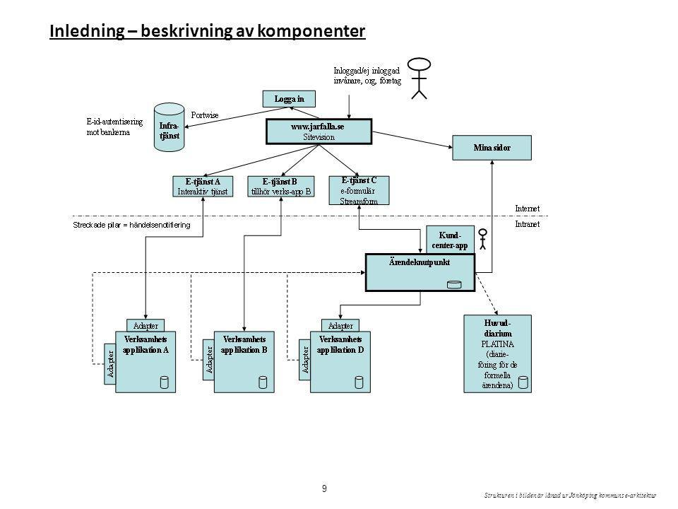 Inledning – beskrivning av komponenter Strukturen i bilden är lånad ur Jönköping kommuns e-arkitektur 9