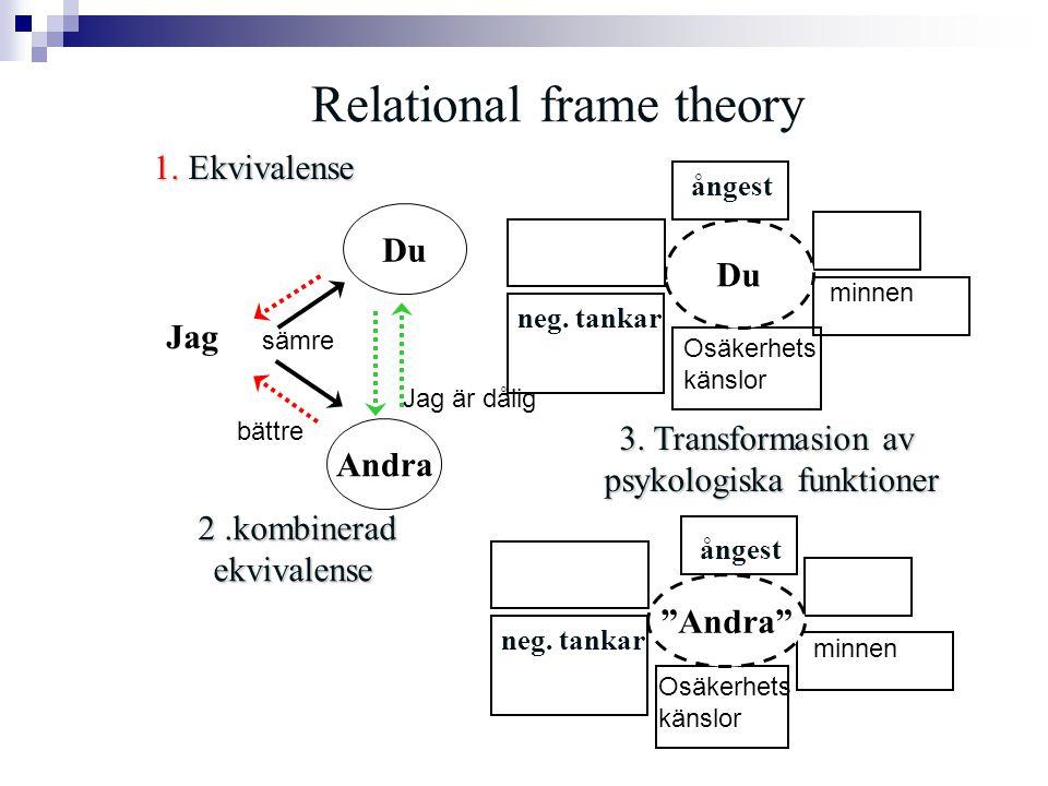 Relational frame theory Jag 1. Ekvivalense 2.kombinerad ekvivalense 3. Transformasion av psykologiska funktioner Mies Esine neg. tankar ångest neg. ta