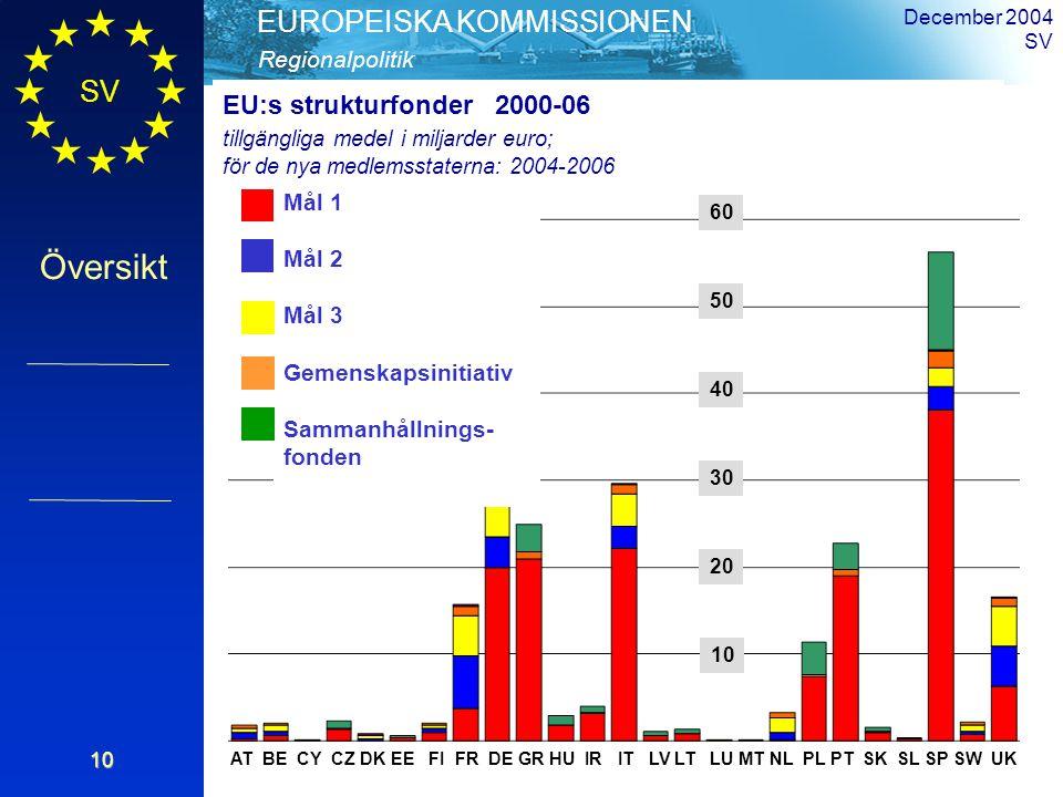 SV Översikt Regionalpolitik EUROPEISKA KOMMISSIONEN December 2004 SV10 AT BE CY CZ DK EE FI FR DE GR HU IR IT LV LT LU MT NL PL PT SK SL SP SW UK Objective 1 Objective 2 Objective 3 Community Initiatives Cohesion Fund Mål 1 Mål 2 Mål 3 Gemenskapsinitiativ Sammanhållnings- fonden EU:s strukturfonder 2000-06 tillgängliga medel i miljarder euro; för de nya medlemsstaterna: 2004-2006 10 30 40 50 60 20