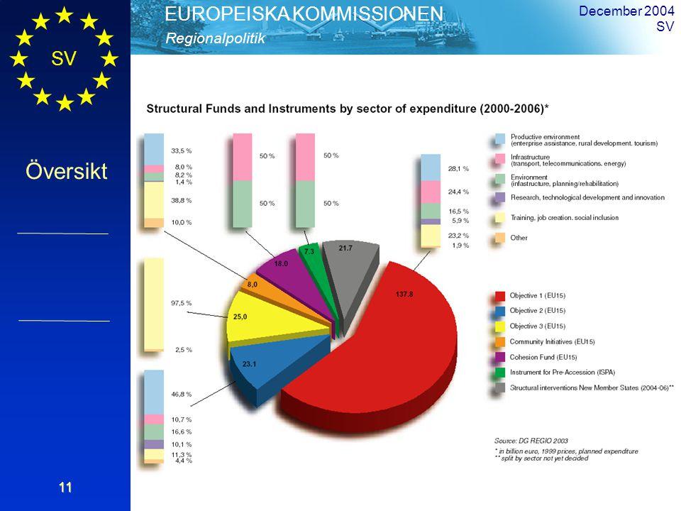 SV Översikt Regionalpolitik EUROPEISKA KOMMISSIONEN December 2004 SV11