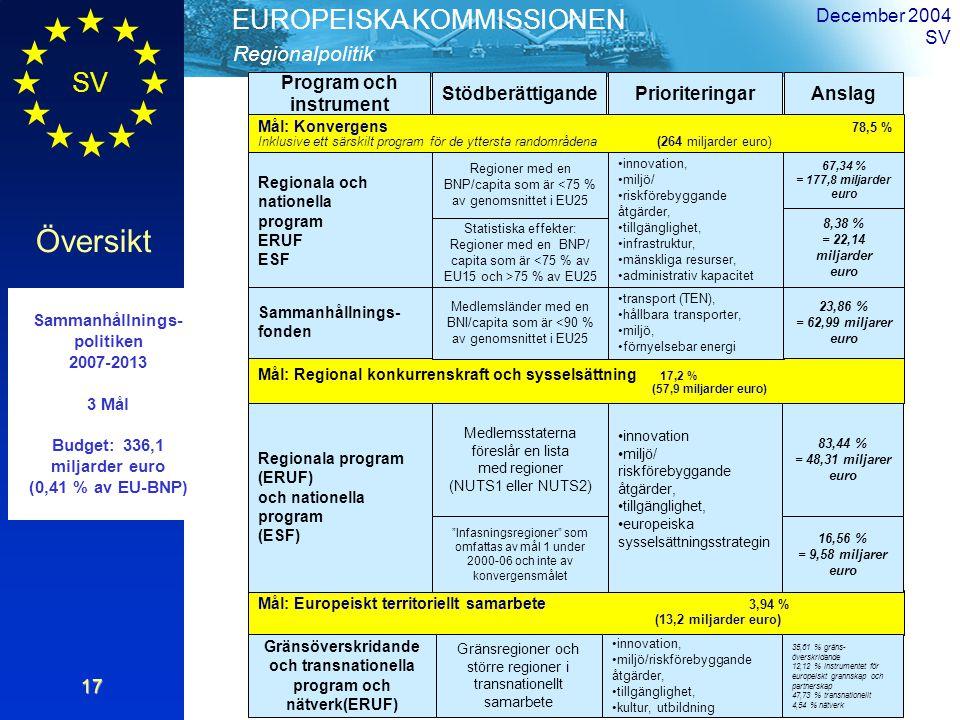 SV Översikt Regionalpolitik EUROPEISKA KOMMISSIONEN December 2004 SV17 Mål: Konvergens 78,5 % Inklusive ett särskilt program för de yttersta randområdena (264 miljarder euro) Program och instrument StödberättigandePrioriteringarAnslag Mål: Europeiskt territoriellt samarbete 3,94 % (13,2 miljarder euro) Mål: Regional konkurrenskraft och sysselsättning 17,2 % (57,9 miljarder euro) Sammanhållnings- politiken 2007-2013 3 Mål Budget: 336,1 miljarder euro (0,41 % av EU-BNP) Regionala och nationella program ERUF ESF Sammanhållnings- fonden Regioner med en BNP/capita som är <75 % av genomsnittet i EU25 Statistiska effekter: Regioner med en BNP/ capita som är <75 % av EU15 och >75 % av EU25 Medlemsländer med en BNI/capita som är <90 % av genomsnittet i EU25 innovation, miljö/ riskförebyggande åtgärder, tillgänglighet, infrastruktur, mänskliga resurser, administrativ kapacitet transport (TEN), hållbara transporter, miljö, förnyelsebar energi 67,34 % = 177,8 miljarder euro 8,38 % = 22,14 miljarder euro 23,86 % = 62,99 miljarer euro Regionala program (ERUF) och nationella program (ESF) Medlemsstaterna föreslår en lista med regioner (NUTS1 eller NUTS2) Infasningsregioner som omfattas av mål 1 under 2000-06 och inte av konvergensmålet innovation miljö/ riskförebyggande åtgärder, tillgänglighet, europeiska sysselsättningsstrategin 83,44 % = 48,31 miljarer euro 16,56 % = 9,58 miljarer euro Gränsöverskridande och transnationella program och nätverk(ERUF) Gränsregioner och större regioner i transnationellt samarbete innovation, miljö/riskförebyggande åtgärder, tillgänglighet, kultur, utbildning 35,61 % gräns- överskridande 12,12 % instrumentet för europeiskt grannskap och partnerskap 47,73 % transnationellt 4,54 % nätverk