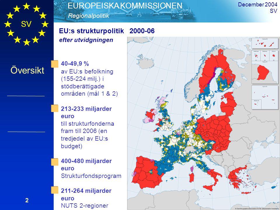SV Översikt Regionalpolitik EUROPEISKA KOMMISSIONEN December 2004 SV2 40-49,9 % av EU:s befolkning (155-224 milj.) i stödberättigade områden (mål 1 & 2) 213-233 miljarder euro till strukturfonderna fram till 2006 (en tredjedel av EU:s budget) 400-480 miljarder euro Strukturfondsprogram 211-264 miljarder euro NUTS 2-regioner EU:s strukturpolitik 2000-06 efter utvidgningen