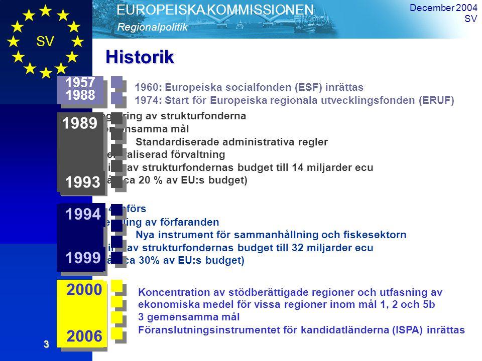 SV Översikt Regionalpolitik EUROPEISKA KOMMISSIONEN December 2004 SV3 Historik Integrering av strukturfonderna 5 gemensamma mål Standardiserade administrativa regler Decentraliserad förvaltning Ökning av strukturfondernas budget till 14 miljarder ecu per år (ca 20 % av EU:s budget) Mål 4 införs Förenkling av förfaranden Nya instrument för sammanhållning och fiskesektorn Ökning av strukturfondernas budget till 32 miljarder ecu per år (ca 30% av EU:s budget) 1994 1999 1989 1993 1960: Europeiska socialfonden (ESF) inrättas 1974: Start för Europeiska regionala utvecklingsfonden (ERUF) 1957 1988 2000 2006 Koncentration av stödberättigade regioner och utfasning av ekonomiska medel för vissa regioner inom mål 1, 2 och 5b 3 gemensamma mål Föranslutningsinstrumentet för kandidatländerna (ISPA) inrättas