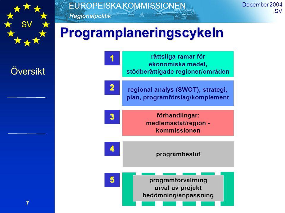 SV Översikt Regionalpolitik EUROPEISKA KOMMISSIONEN December 2004 SV7 rättsliga ramar för ekonomiska medel, stödberättigade regioner/områden1 regional analys (SWOT), strategi, plan, programförslag/komplement2 förhandlingar: medlemsstat/region - kommissionen 3 programbeslut 4 programförvaltning urval av projekt bedömning/anpassning 5Programplaneringscykeln