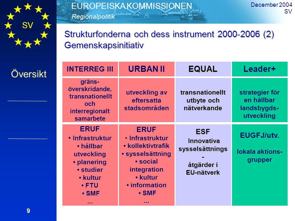 SV Översikt Regionalpolitik EUROPEISKA KOMMISSIONEN December 2004 SV9 Strukturfonderna och dess instrument2000-2006 (2) Strukturfonderna och dess instrument 2000-2006 (2)Gemenskapsinitiativ INTERREG III EQUALLeader+ gräns- överskridande, transnationellt och interregionalt samarbete transnationellt utbyte och nätverkande strategier för en hållbar landsbygds- utveckling ERUF Infrastruktur hållbar utveckling planering studier kultur FTU SMF...