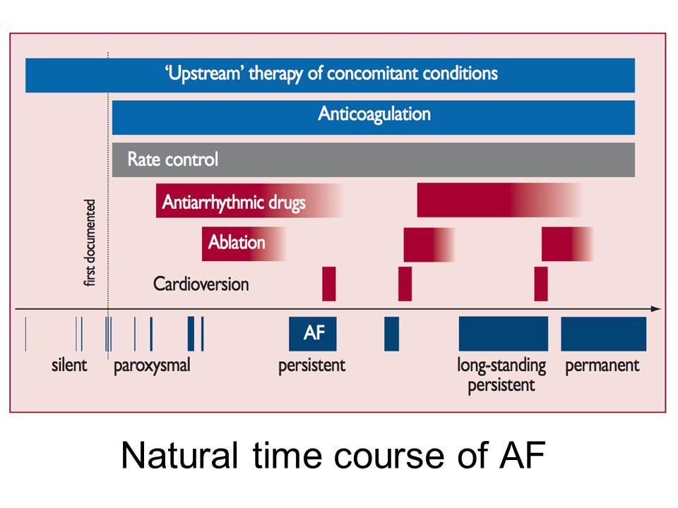 Natural time course of AF