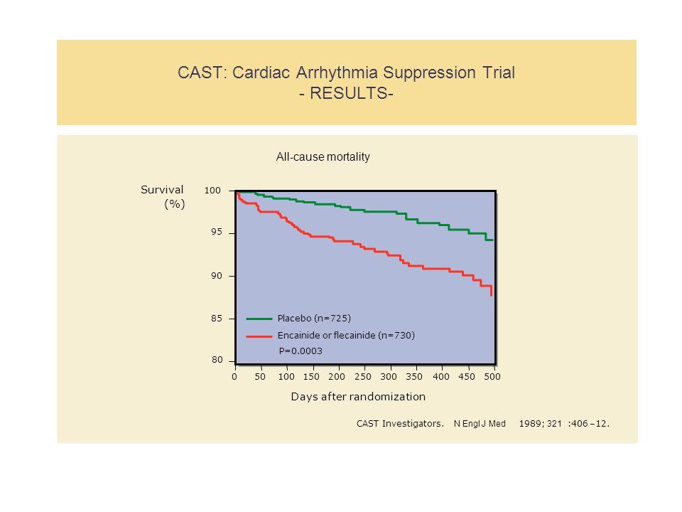 CAST: Cardiac Arrhythmia Suppression Trial - RESULTS- All-cause mortality Days after randomization 050100150200250300350400450500 85 90 95 100 Surviva