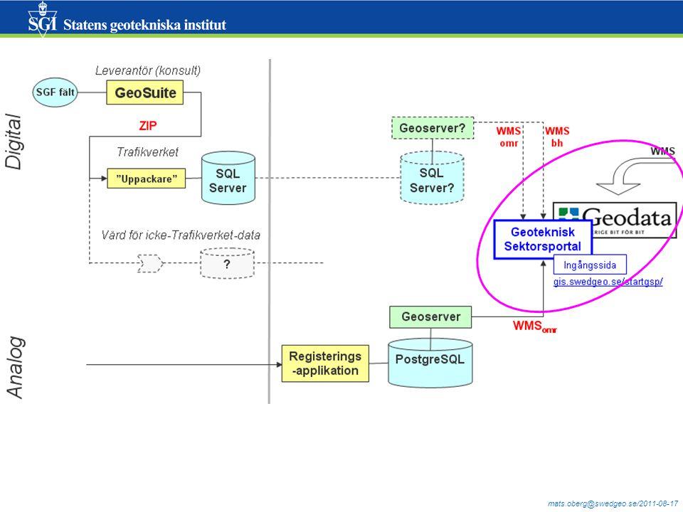 http://gis.swedgeo.se/startgsp/http://gis.swedgeo.se/startgsp/  http://ver.geodata.se/GeodataExplorer/?site=Geoteknikhttp://ver.geodata.se/GeodataExplorer/?site=Geoteknik Ej lista för resultat, ej info-pekning
