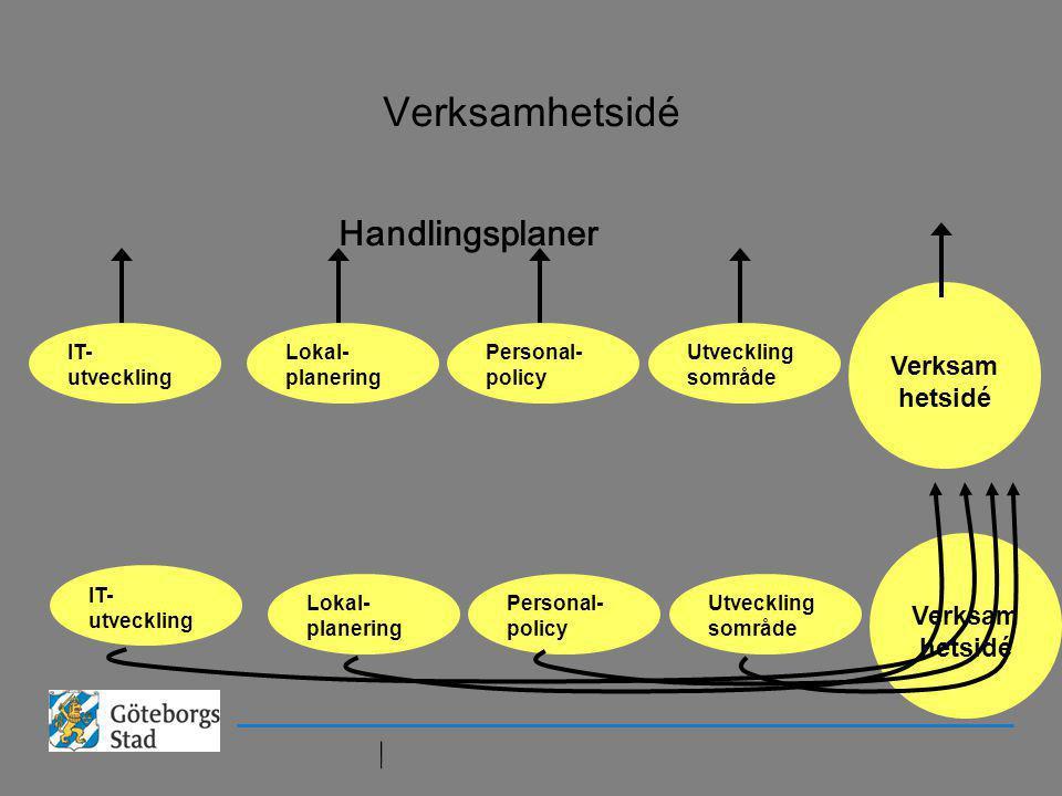 Verksamhetsidé Utveckling sområde Personal- policy Lokal- planering IT- utveckling Verksam hetsidé Personal- policy Lokal- planering IT- utveckling Ve