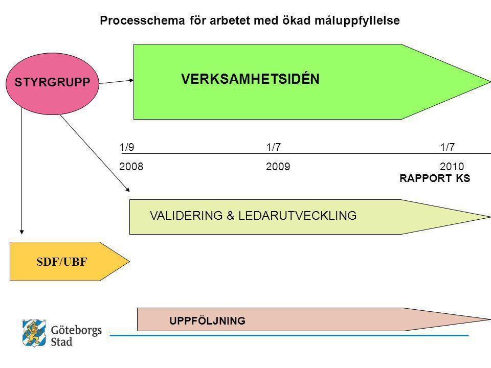 1/9 2008 1/7 2009 Processchema för arbetet med ökad måluppfyllelse STYRGRUPP RAPPORT KS VERKSAMHETSIDÉN 1/7 2010 VALIDERING & LEDARUTVECKLING UPPFÖLJNING SDF/UBF