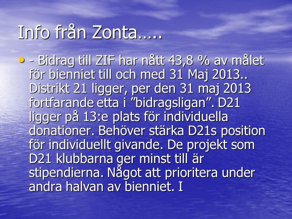 Info från Zonta…..