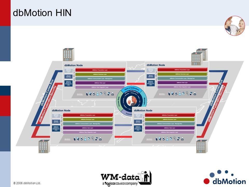 © 2006 dbMotion Ltd. dbMotion HIN dbMotion Comm Bus dbMotion Federation Security dbMotion Comm Bus dbMotion Federation Security