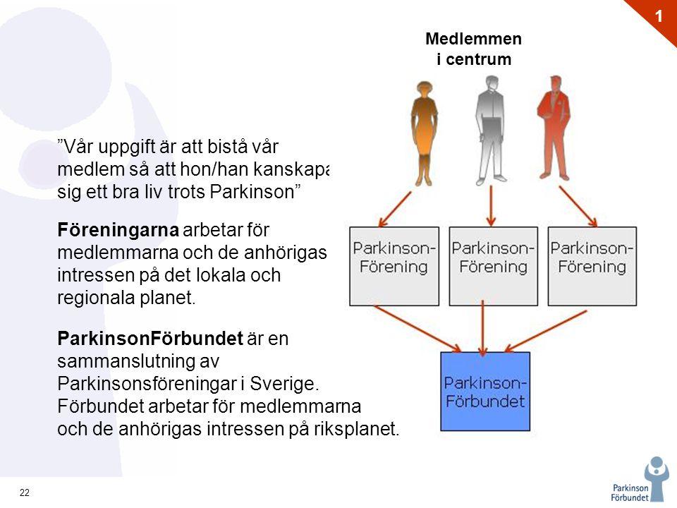 22 1 Medlemmen i centrum Vår uppgift är att bistå vår medlem så att hon/han kanskapa sig ett bra liv trots Parkinson ParkinsonFörbundet är en sammanslutning av Parkinsonsföreningar i Sverige.