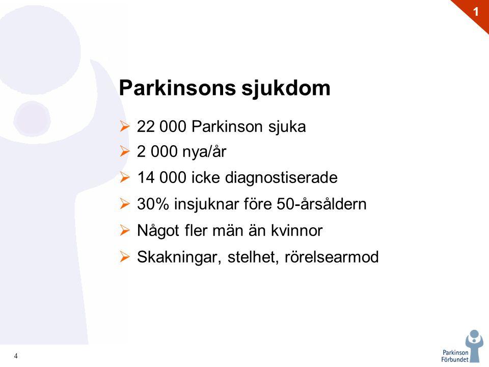 4 1 Parkinsons sjukdom  22 000 Parkinson sjuka  2 000 nya/år  14 000 icke diagnostiserade  30% insjuknar före 50-årsåldern  Något fler män än kvinnor  Skakningar, stelhet, rörelsearmod