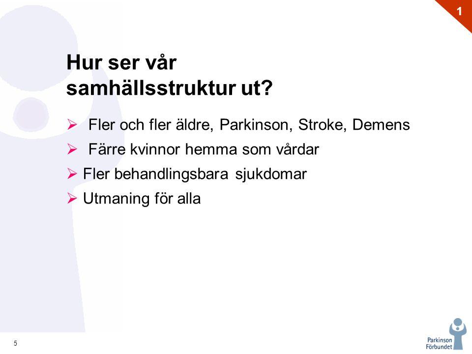 5 1 Hur ser vår samhällsstruktur ut?  Fler och fler äldre, Parkinson, Stroke, Demens  Färre kvinnor hemma som vårdar  Fler behandlingsbara sjukdoma