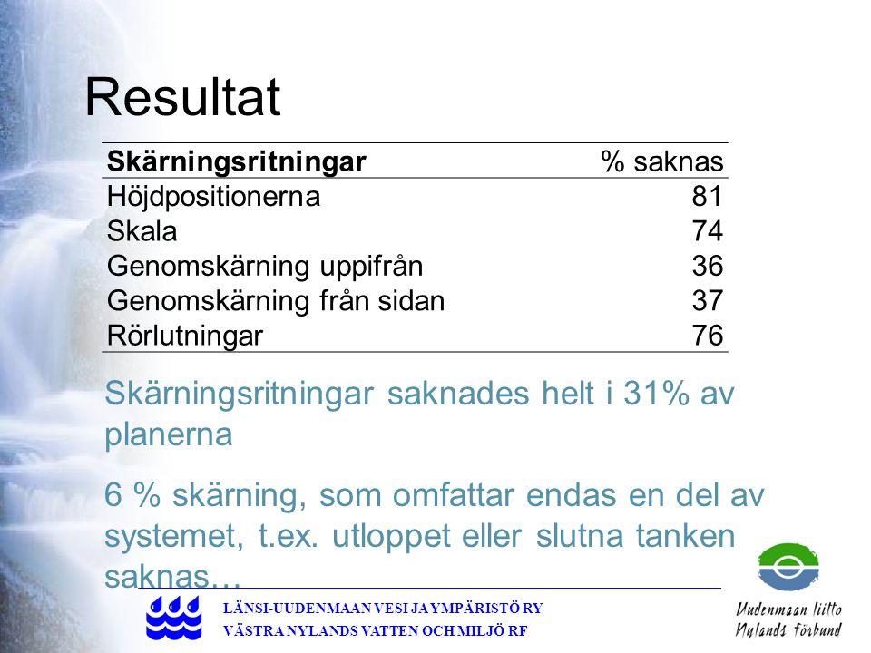 19 LÄNSI-UUDENMAAN VESI JA YMPÄRISTÖ RY VÄSTRA NYLANDS VATTEN OCH MILJÖ RF Resultat Skärningsritningar% saknas Höjdpositionerna81 Skala74 Genomskärning uppifrån36 Genomskärning från sidan37 Rörlutningar76 Skärningsritningar saknades helt i 31% av planerna 6 % skärning, som omfattar endas en del av systemet, t.ex.