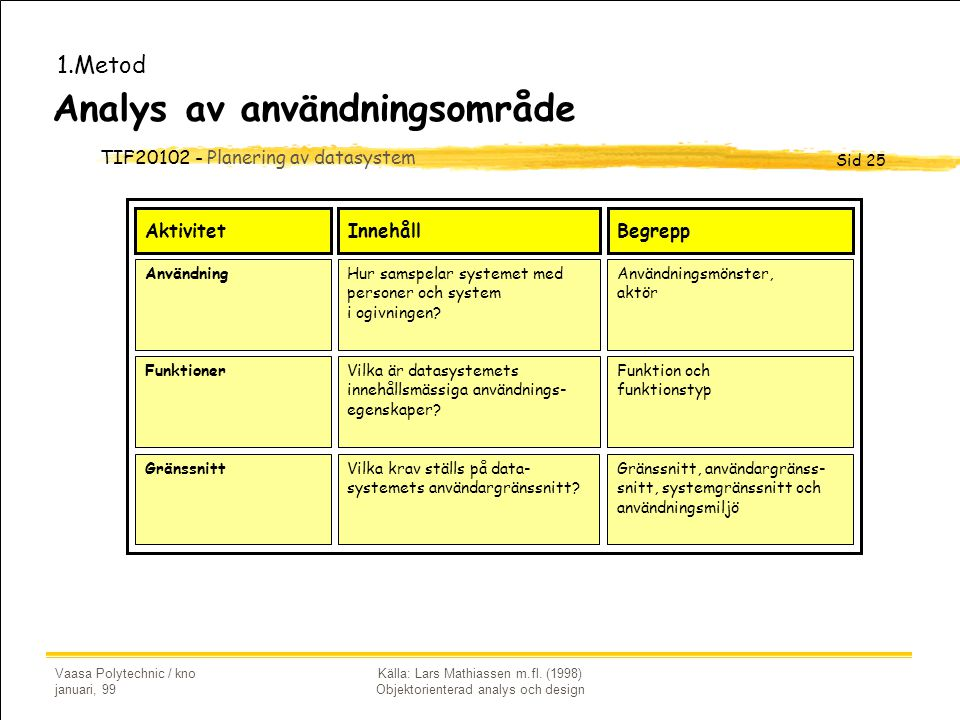 TIF20102 - Planering av datasystem Sid 25 Vaasa Polytechnic / kno januari, 99 Källa: Lars Mathiassen m.fl. (1998) Objektorienterad analys och design A