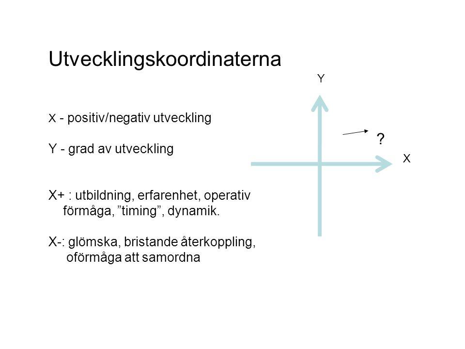 Erfarenhetscykeln Cykeln omfattar begreppen Händelse Medvetenhet Mobilisering Handling Resultat Uppföljning Avslut
