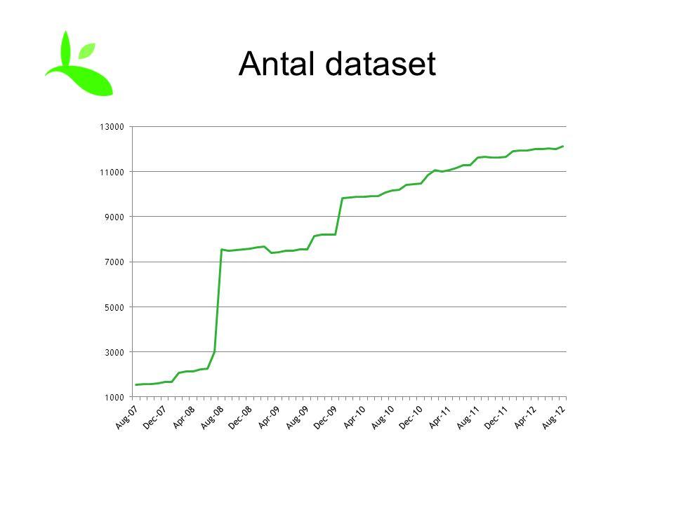 Antal dataset