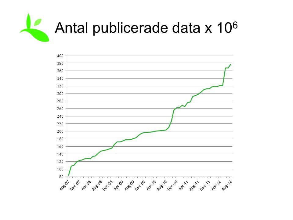 Antal publicerade data x 10 6