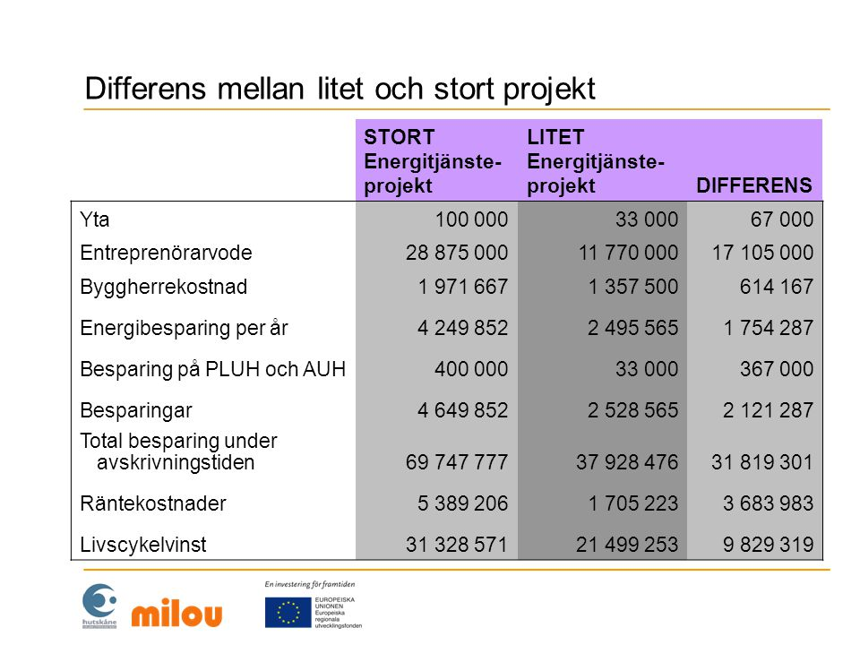 Resultatpåverkan för litet och stort projekt Det tolfte steget i analysen är att ställa samman fastighetsbeståndets kostnadsposter för alternativ 2 och alternativ 3 och jämföra dem med alternativ 1 då ingenting görs.