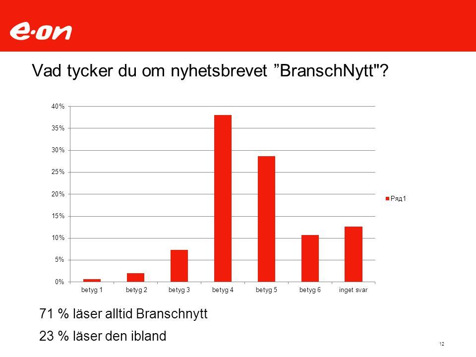 12 Vad tycker du om nyhetsbrevet BranschNytt 71 % läser alltid Branschnytt 23 % läser den ibland