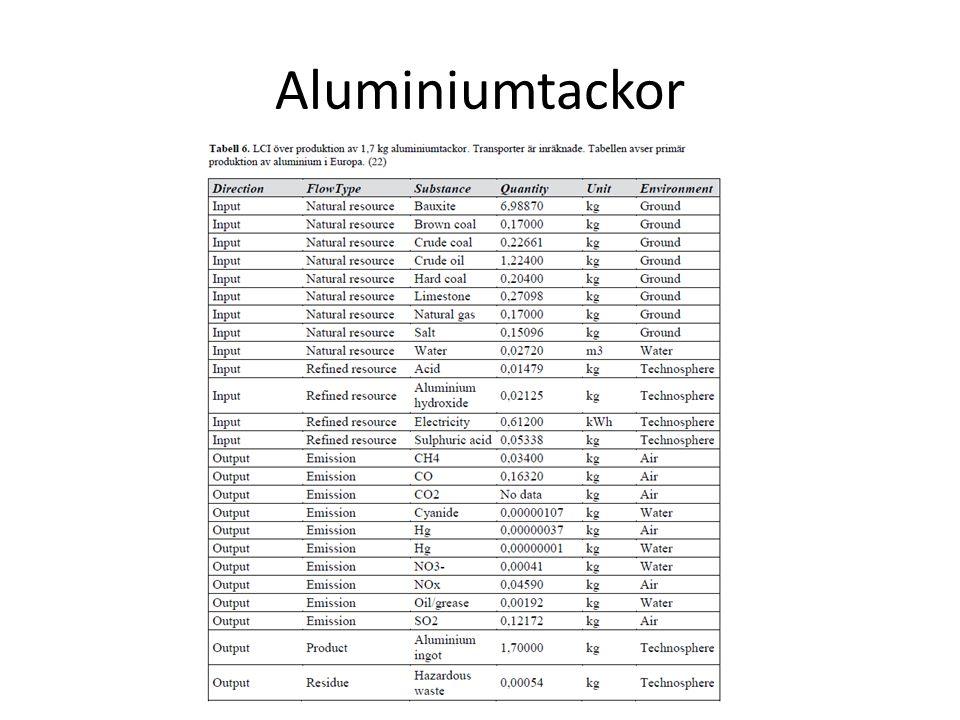 Aluminiumtackor
