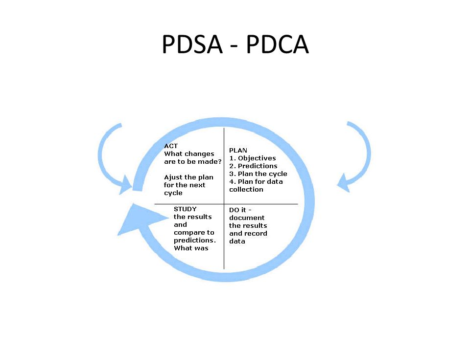 PDSA - PDCA