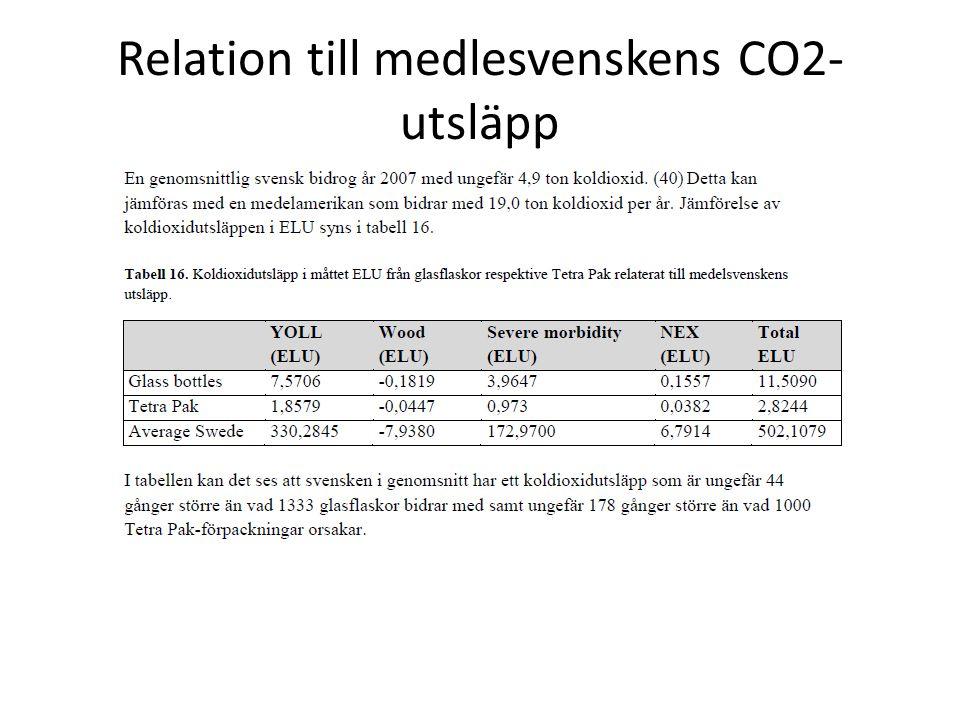 Relation till medlesvenskens CO2- utsläpp