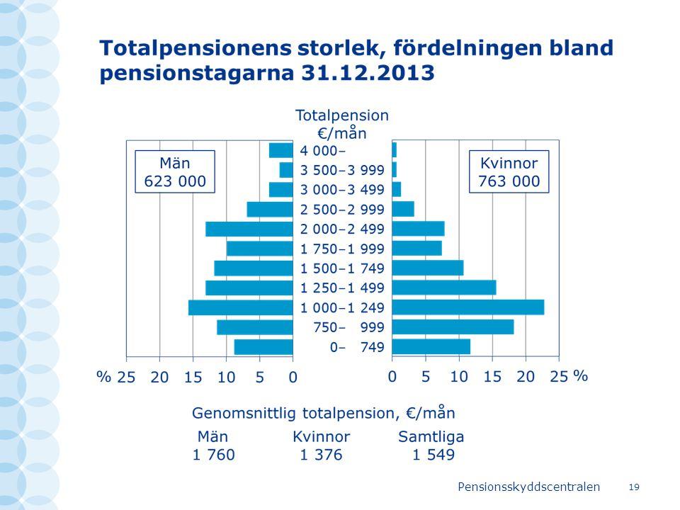 Pensionsskyddscentralen 19